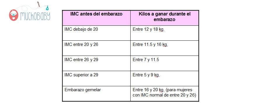 Calcular el peso en el embarazo óptimo