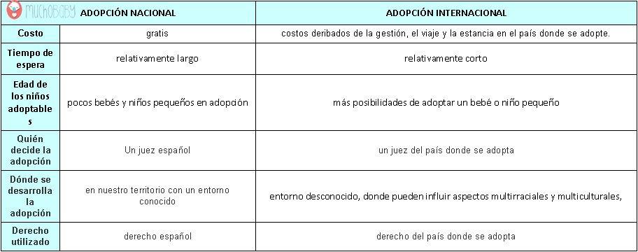 Adopción nacional o internacional