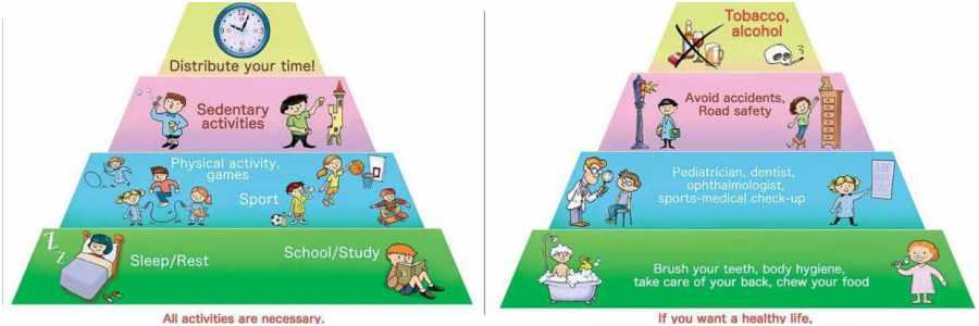 Explicación de la pirámide alimentaria infantil