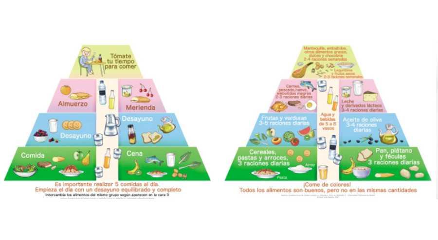 Pirámide alimentaria, base de la alimentación infantil